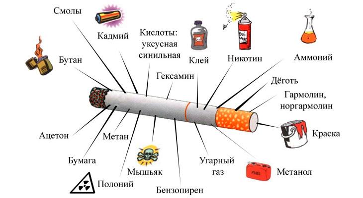 Составляющие сигарет