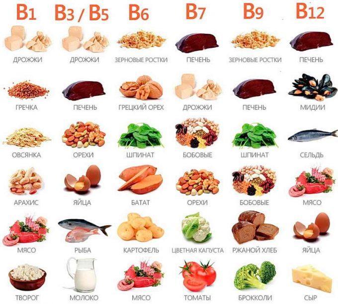 таблица витаминов группы В